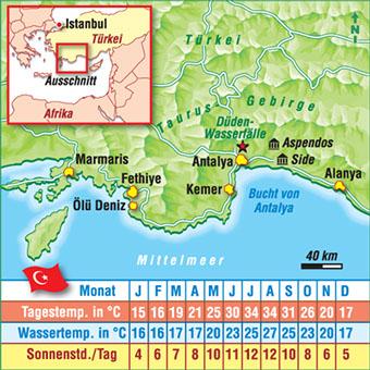 klimatabelle türkische riviera